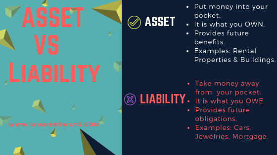 Asset versus Liabilities - Difference & What they Mean in 2020?